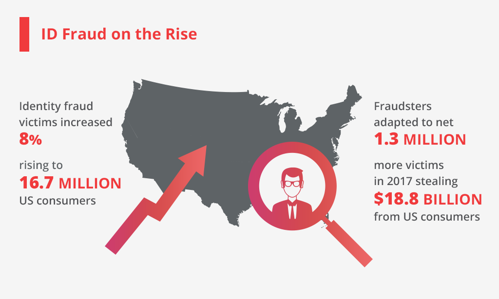 id fraud on the rise