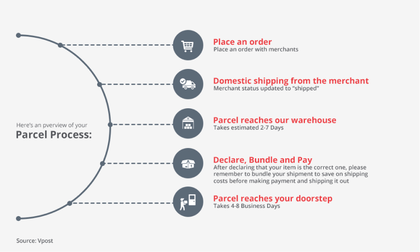 parcel delivery software