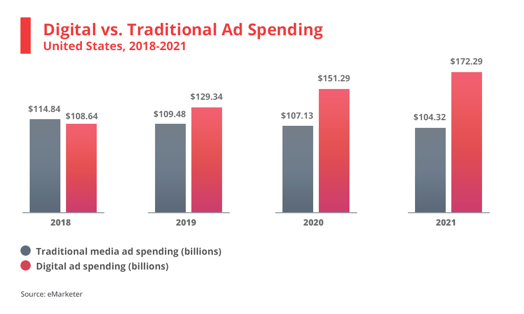 Digital vs. Traditional Ad Spending