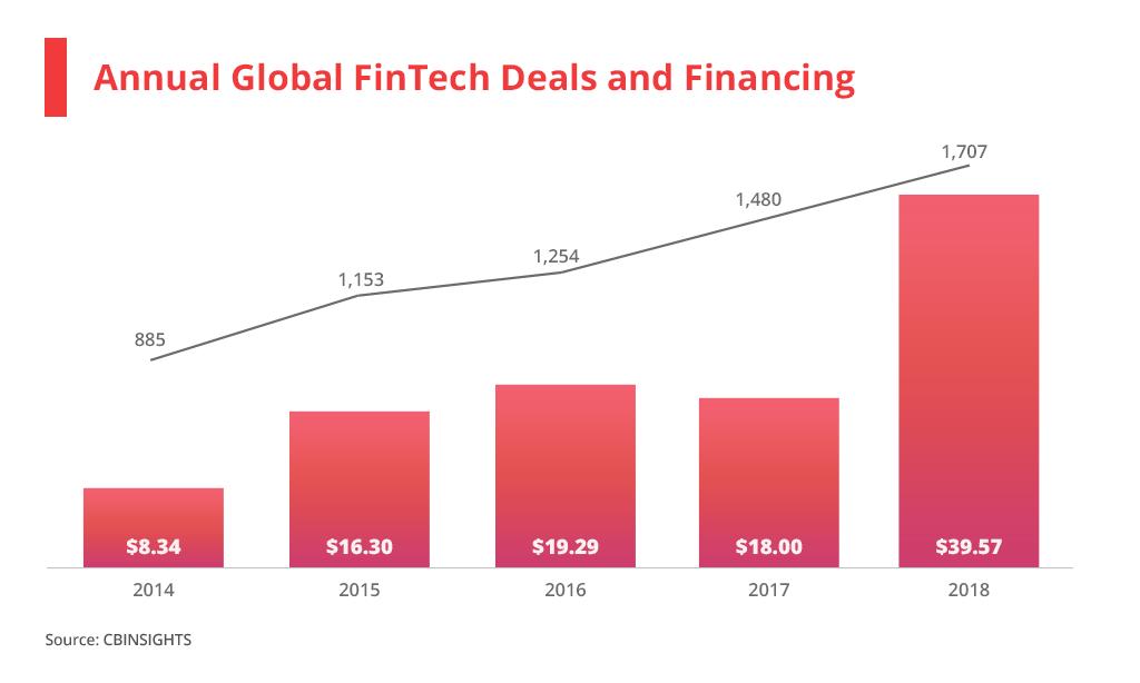 global fintech trends