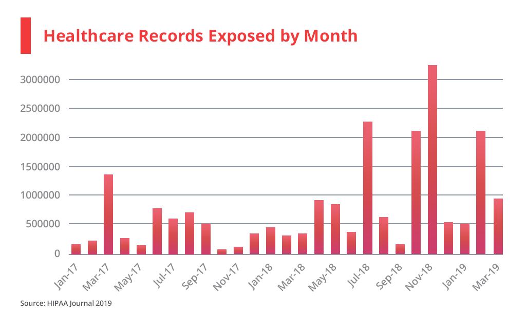 blockchain healthcare records
