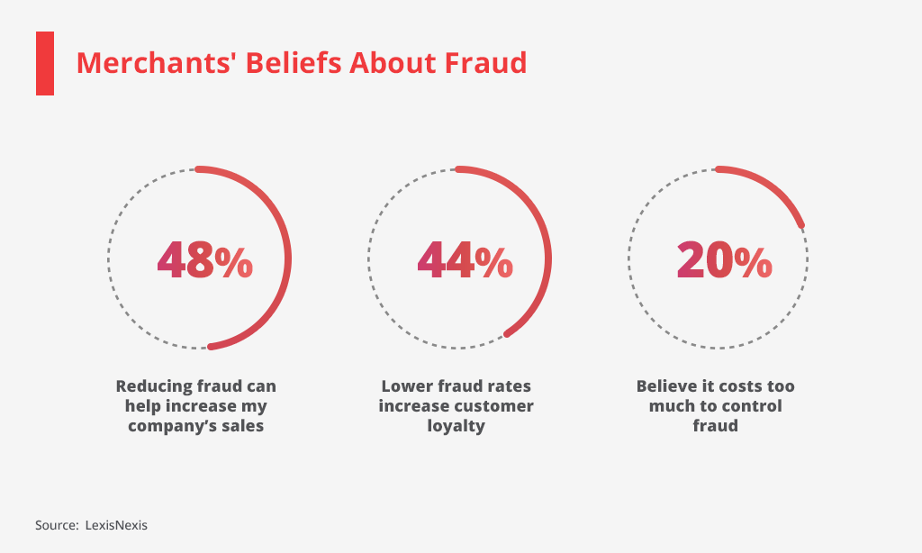 merchants beliefs about fraud detection software