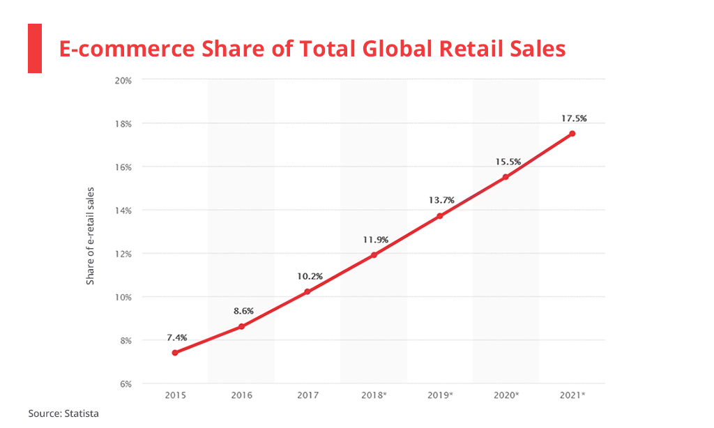 Ecommerce share of Total Global Retail Sales