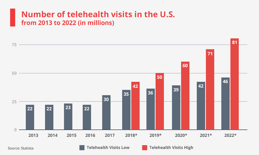 number of telehealth visits