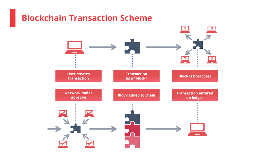blockchain_transaction
