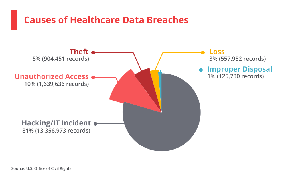 Causes of Healthcare data breaches