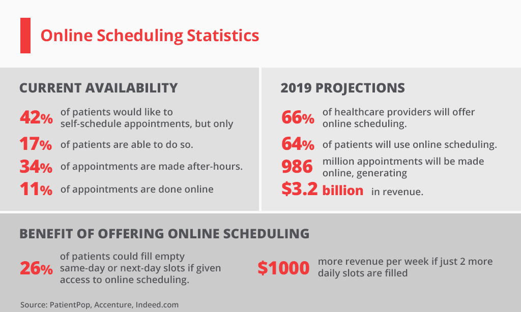 Medical Appointment Scheduling statistics