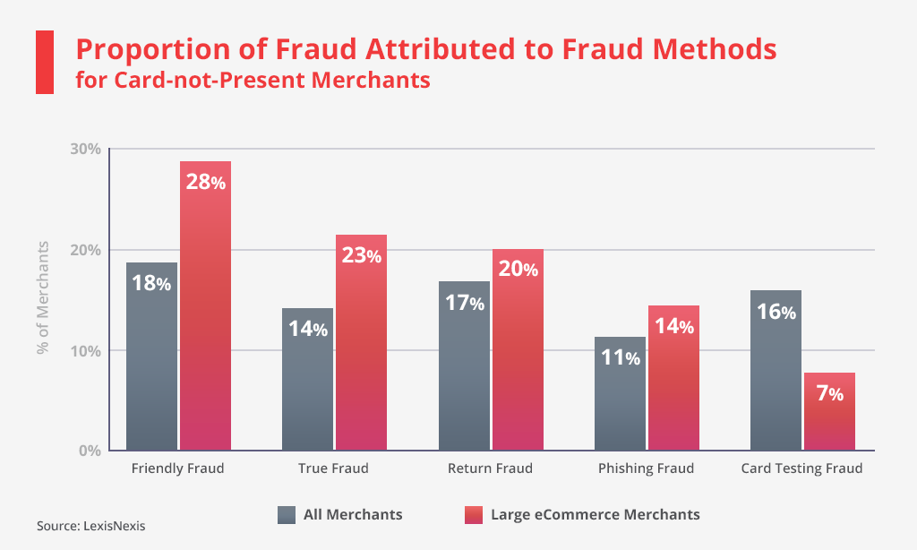 Proportion of Fraud
