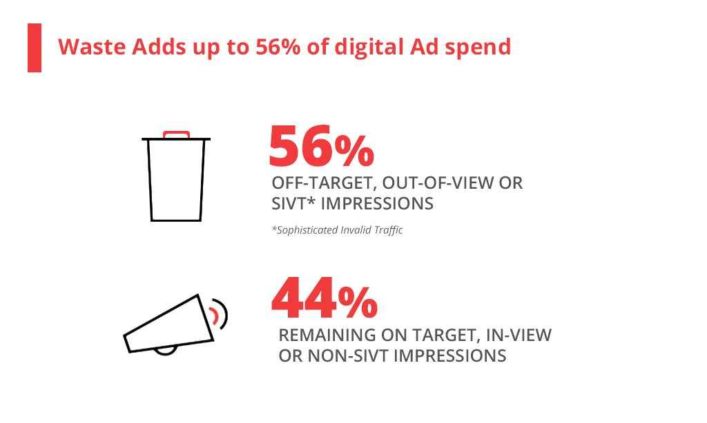 Waste adds up to 56% of digital Ad spend