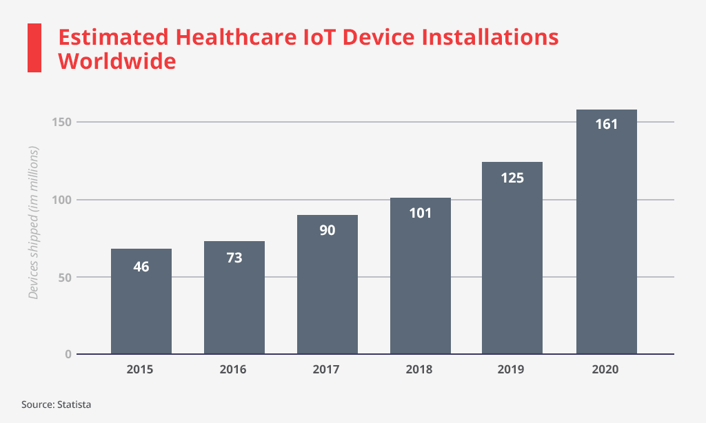 healthcare iot device