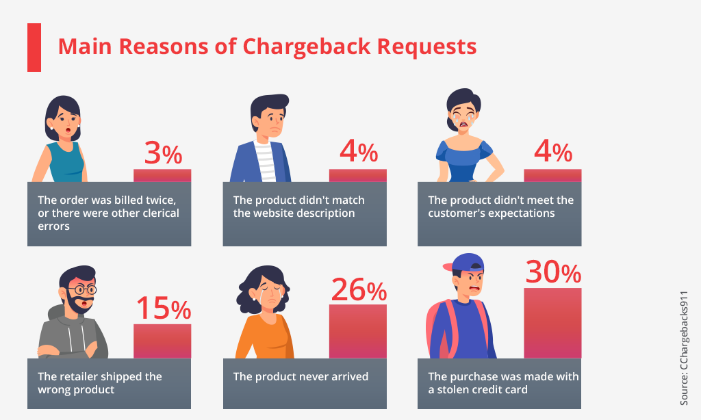 Main reasons of chargeback requests