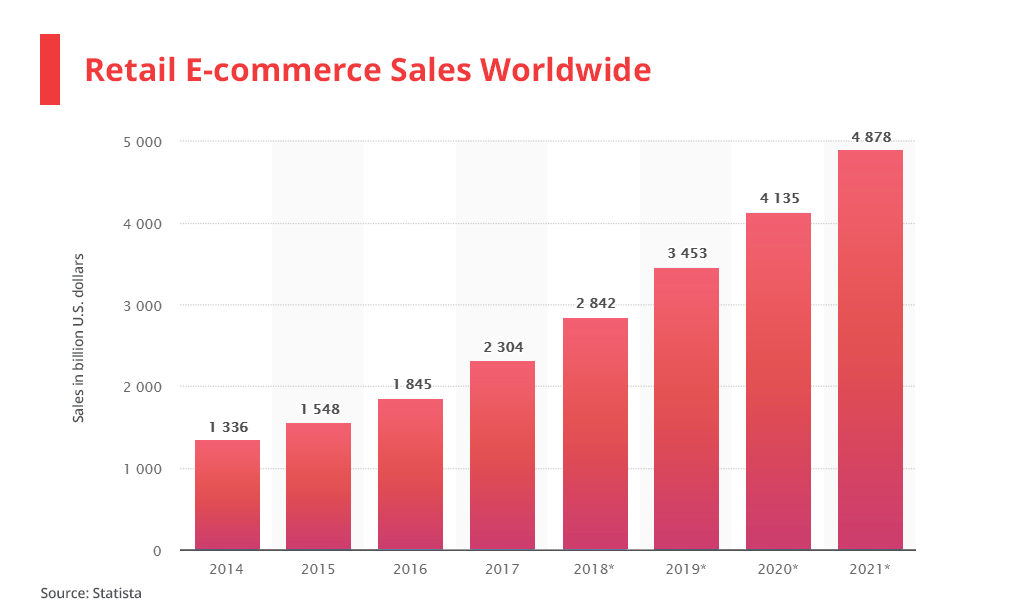 Retail E-commerce sales worlwide