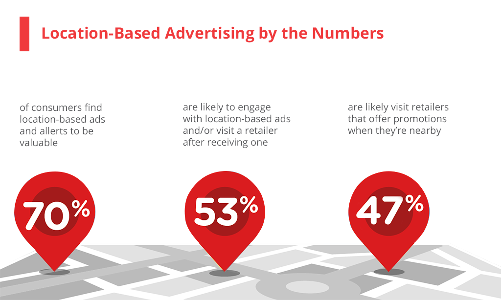 Location-based advertising by numbers