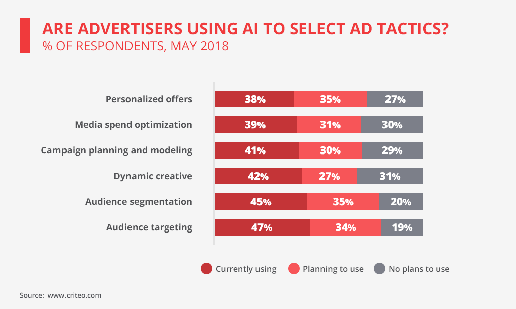 digital advertising software rely on ai to correct ad strategies