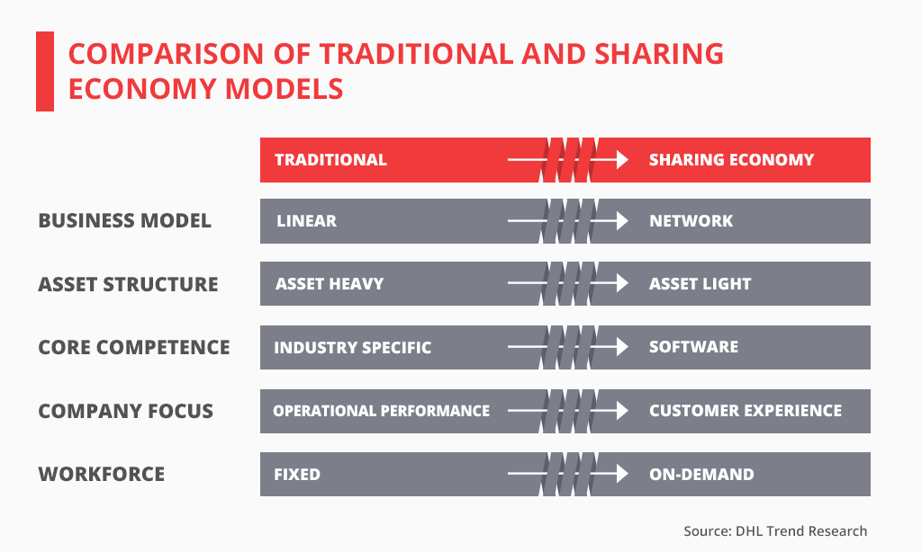 Comparison of Traditional and Sharing Economy Models