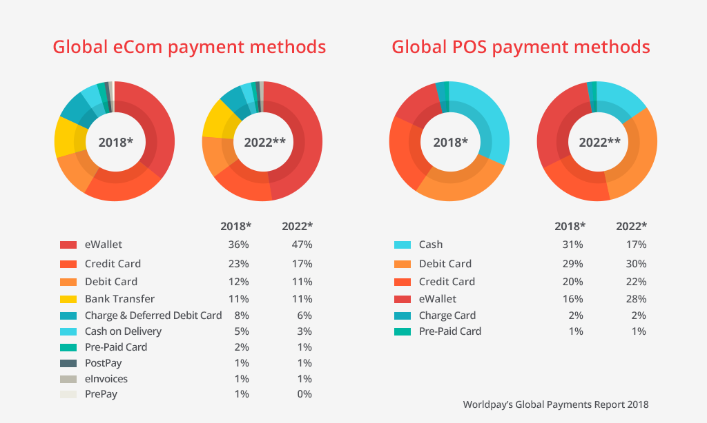 global ecom and pos payment methods