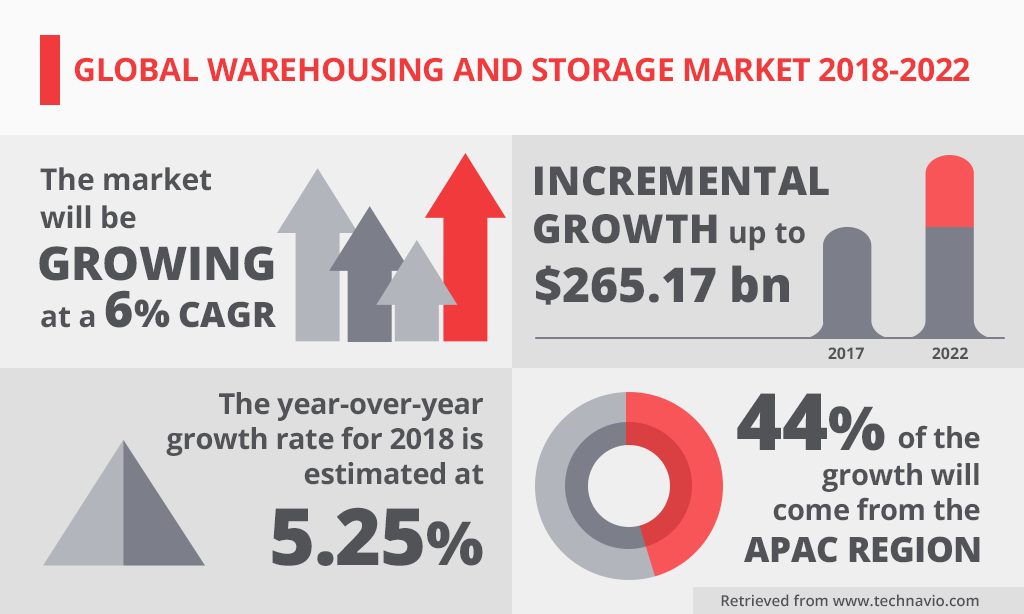 Global Warehousing and Storage Market 2018-2022