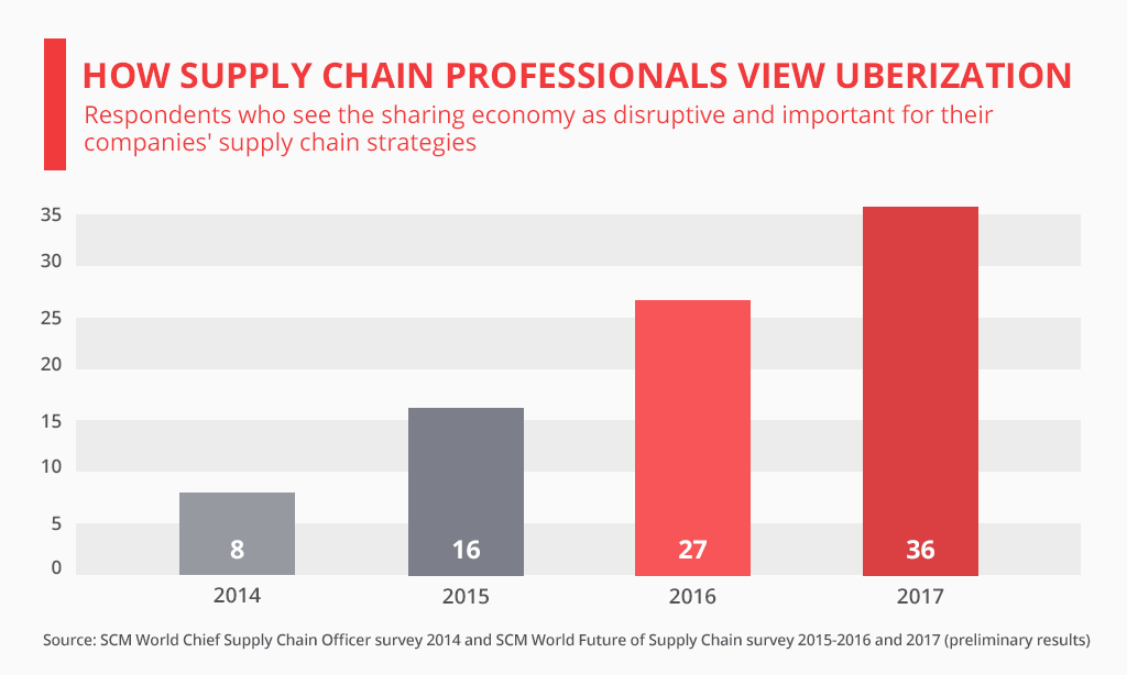 How Supply Chain Professional View Urbanization
