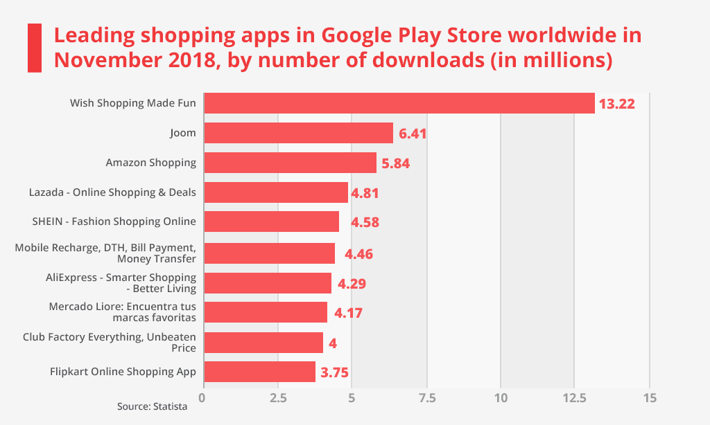 leading shopping apps in google app store