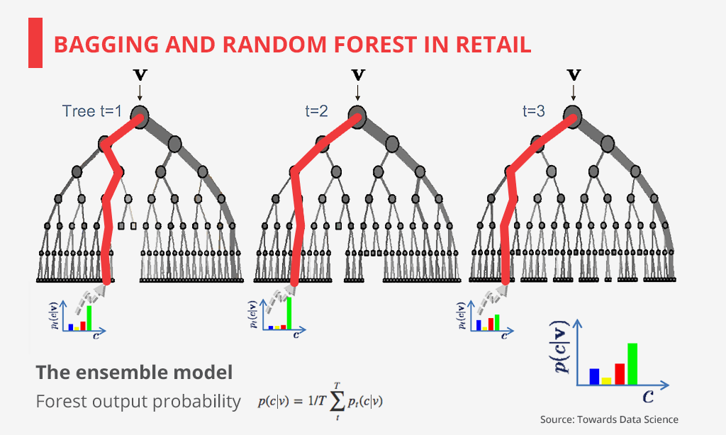 bagging and random forest in retail