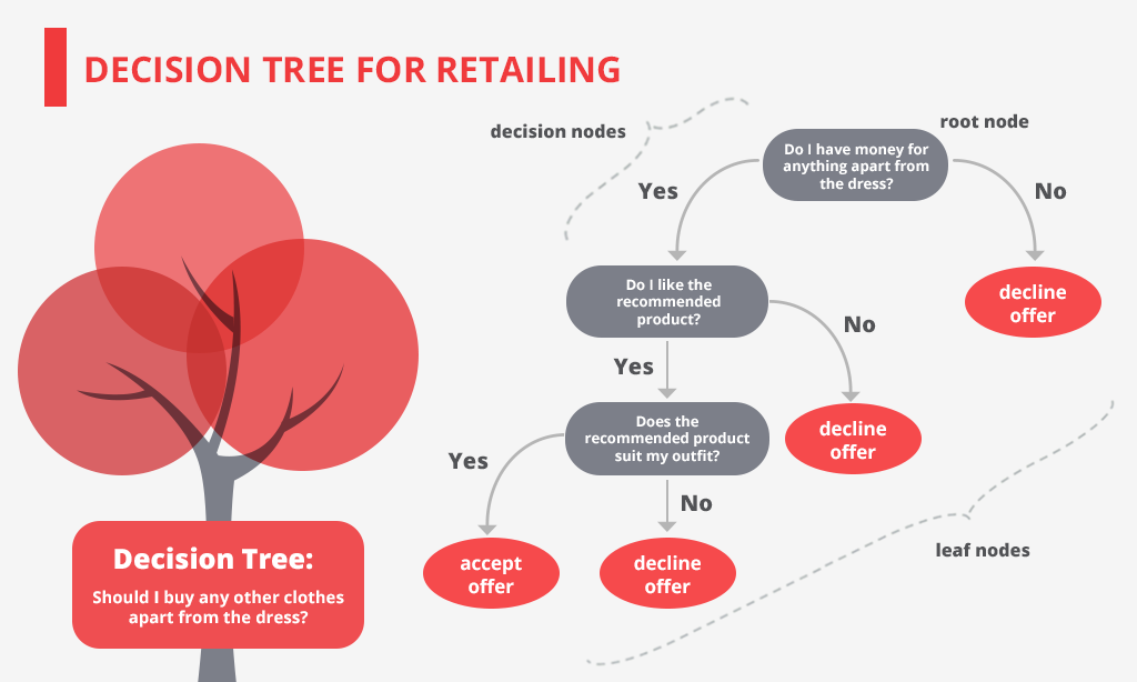 decision tree for retail