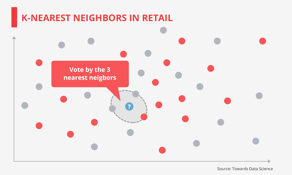 k-nearest neighbors in retail