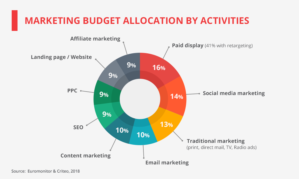 marketing budget allocation by activity