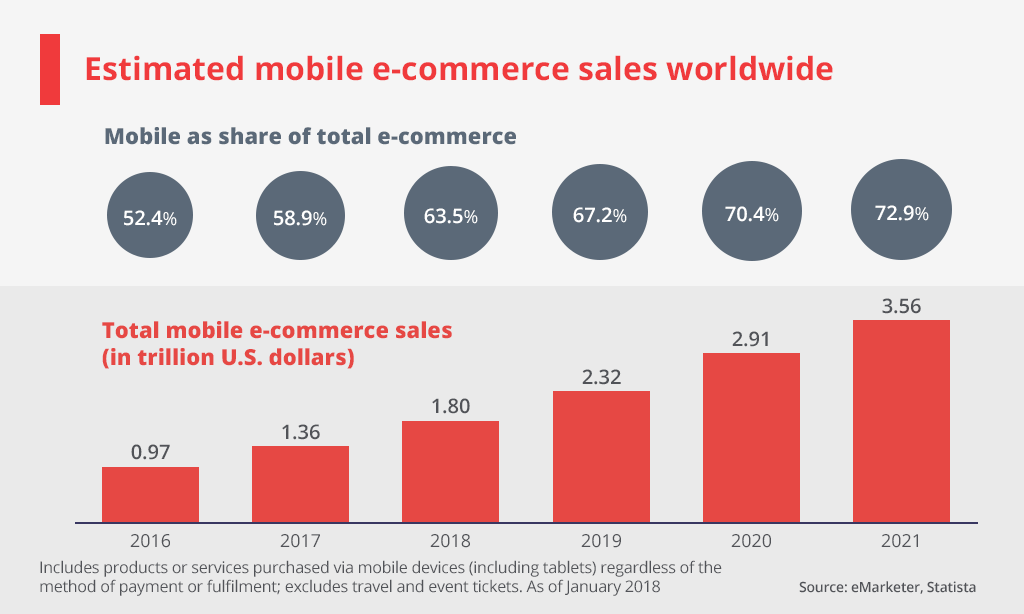 mobile commerce sales worldwide estimated
