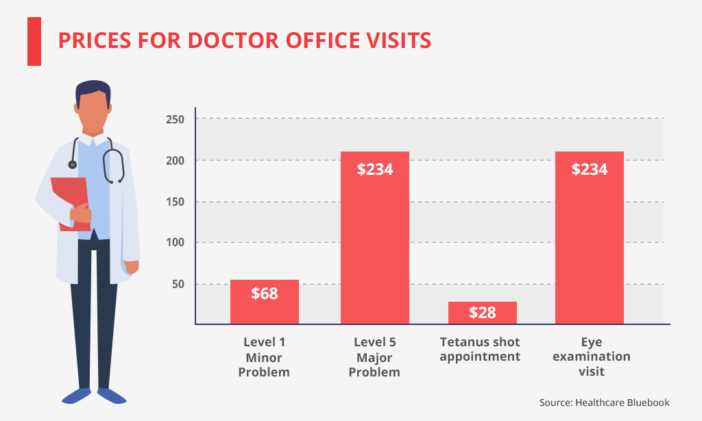 prices for doctor office visits