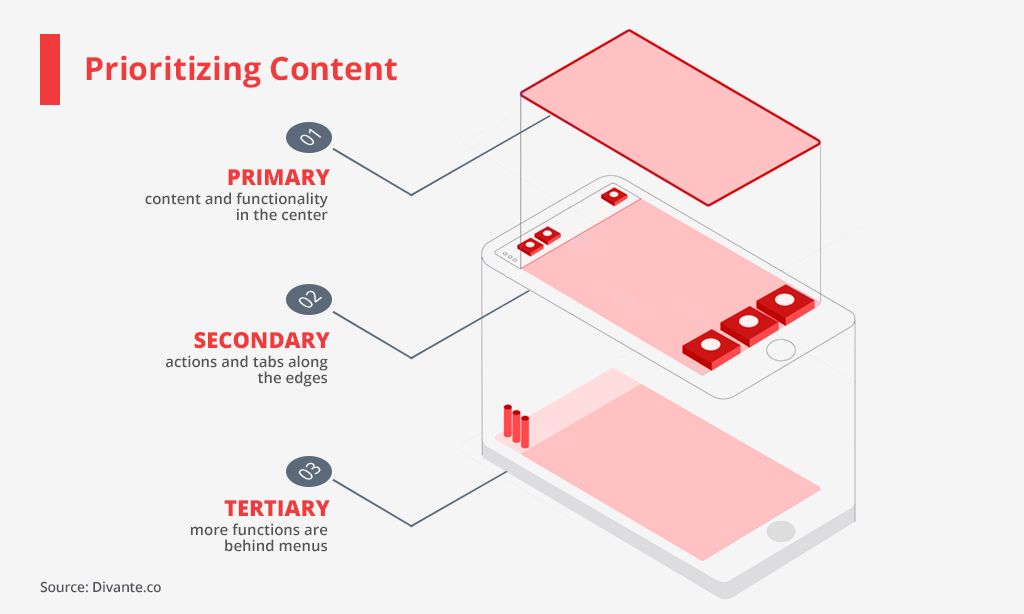 prioritizing mobile content