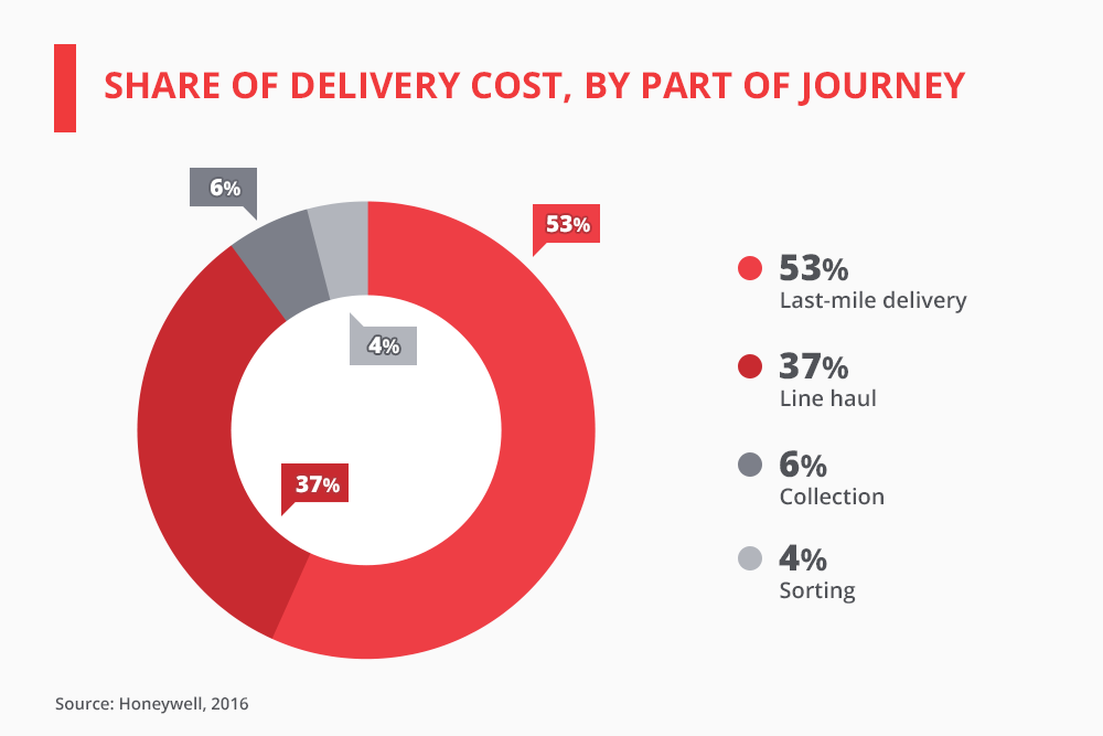 Share of Delivery Cost in Logistics