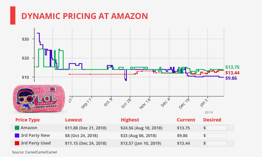 dynamic pricing at amazon