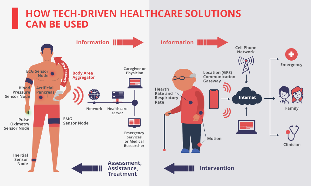 how tech-driven healthcare solutions can be used