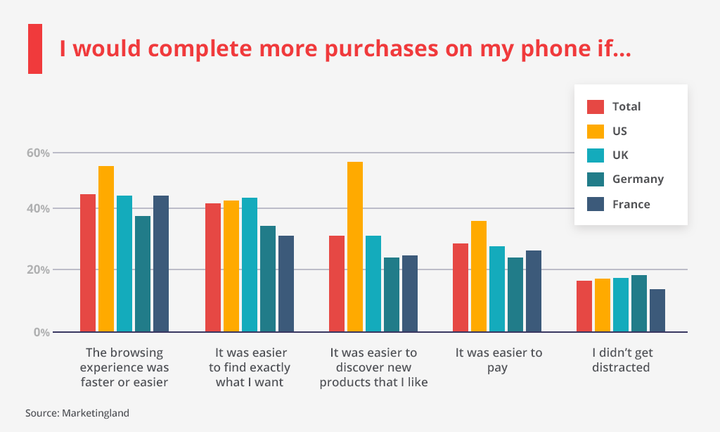 what impacts mobile purchases