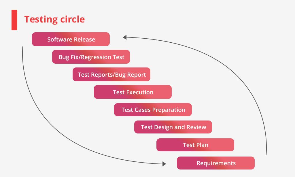 testing circle