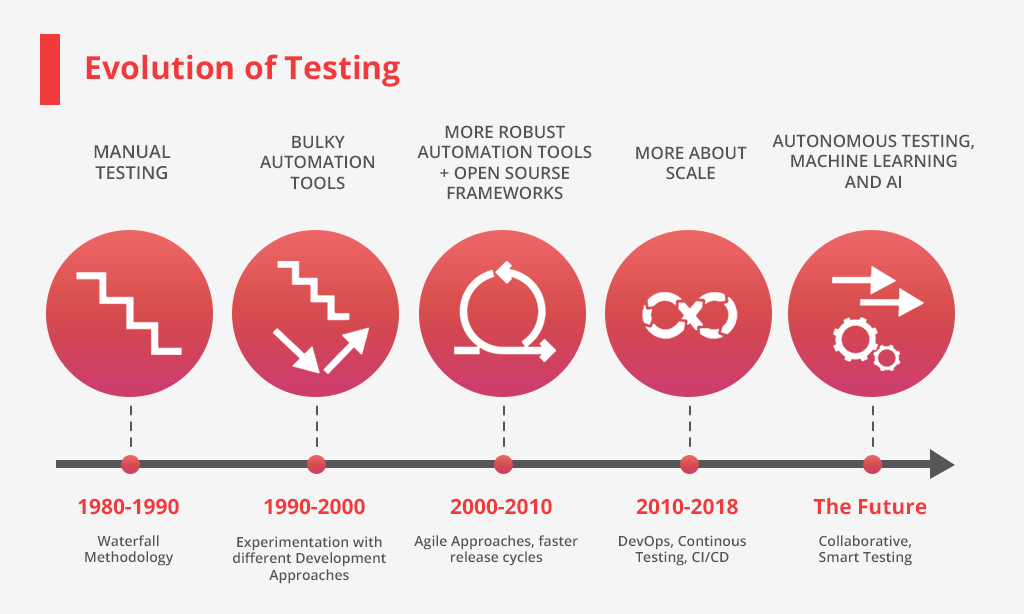 qa testing evolution