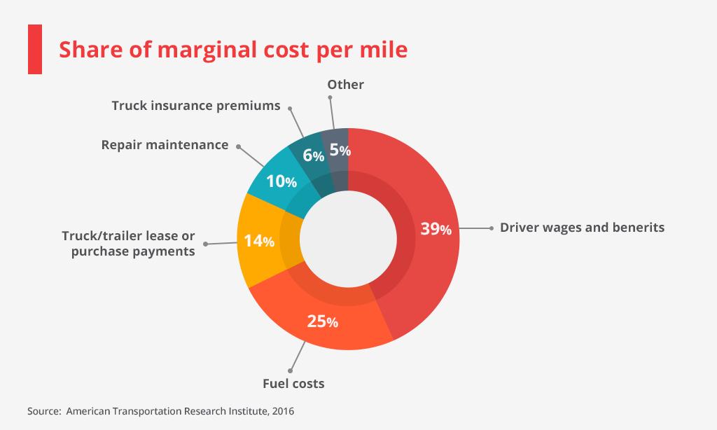cost per mile