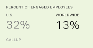 Percent of engaged employees