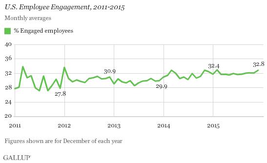 US emntployee engageme
