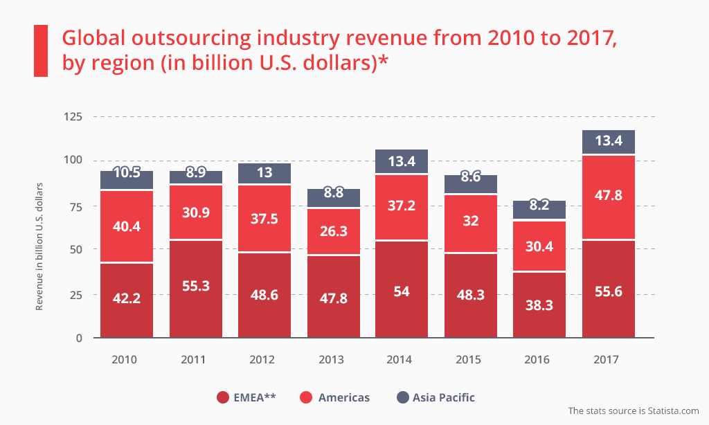 Global outsourcing revenue