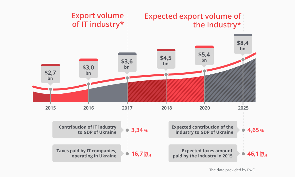 IT export volume in Ukraine