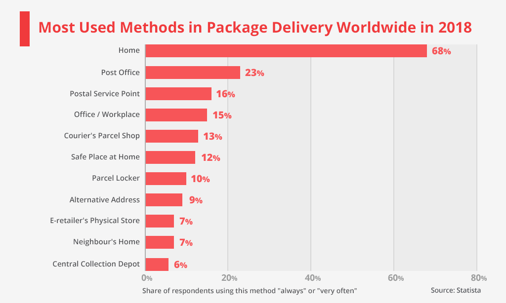 package delivery worldwide