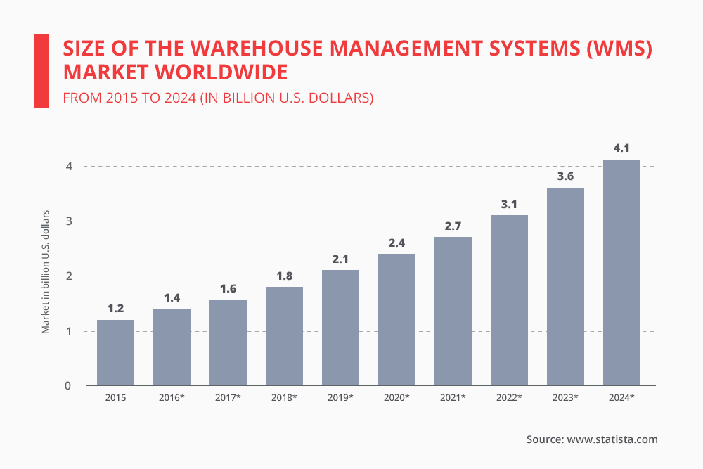 Size of warehouse management system market 2015-2024