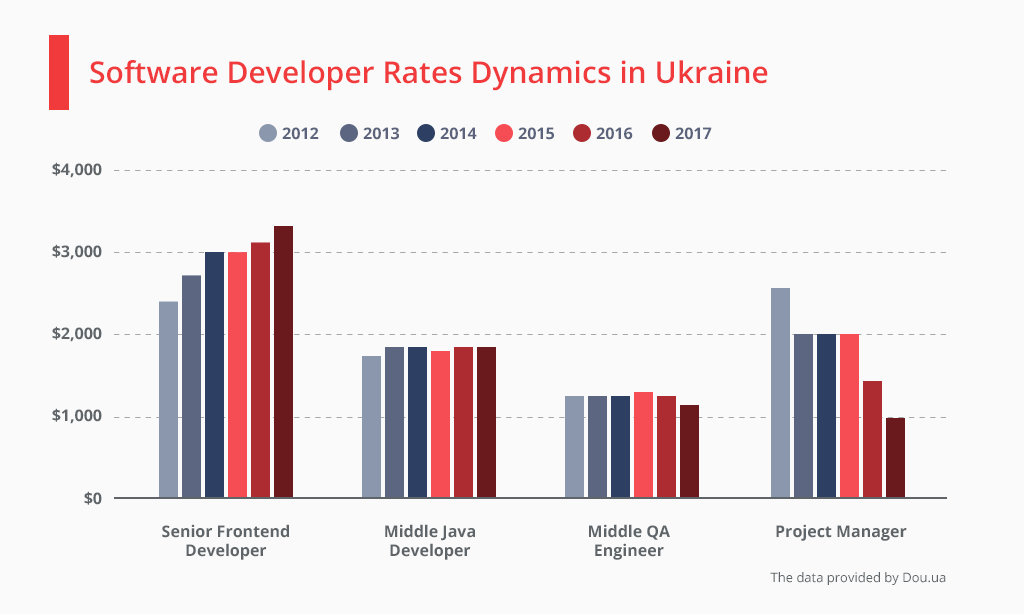 Software developer rates in Ukaine