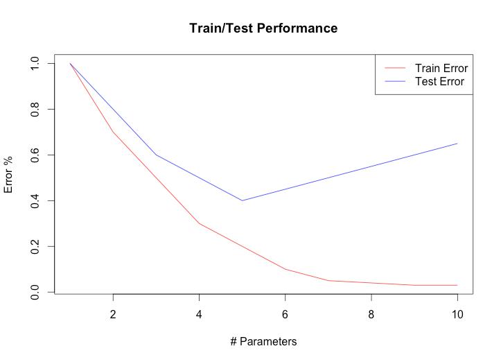 Test perfomance