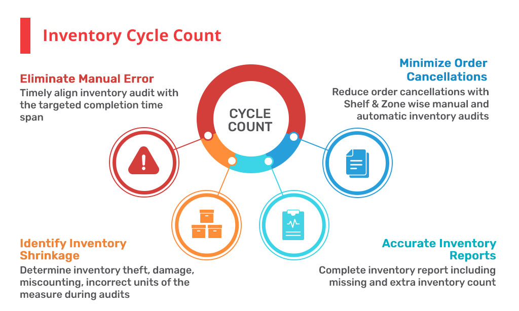 count cycle