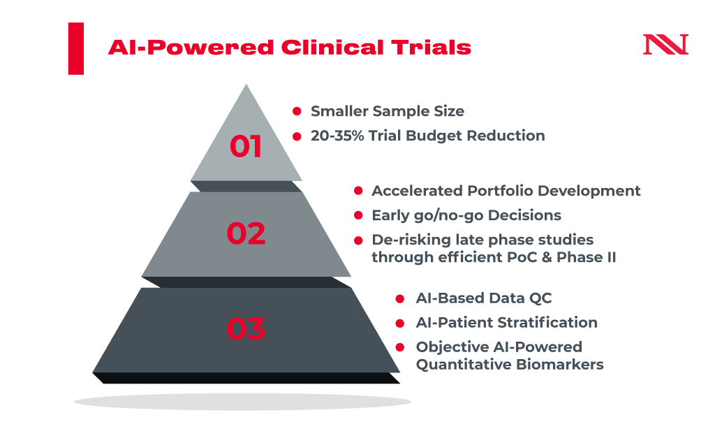 ai clinical trials