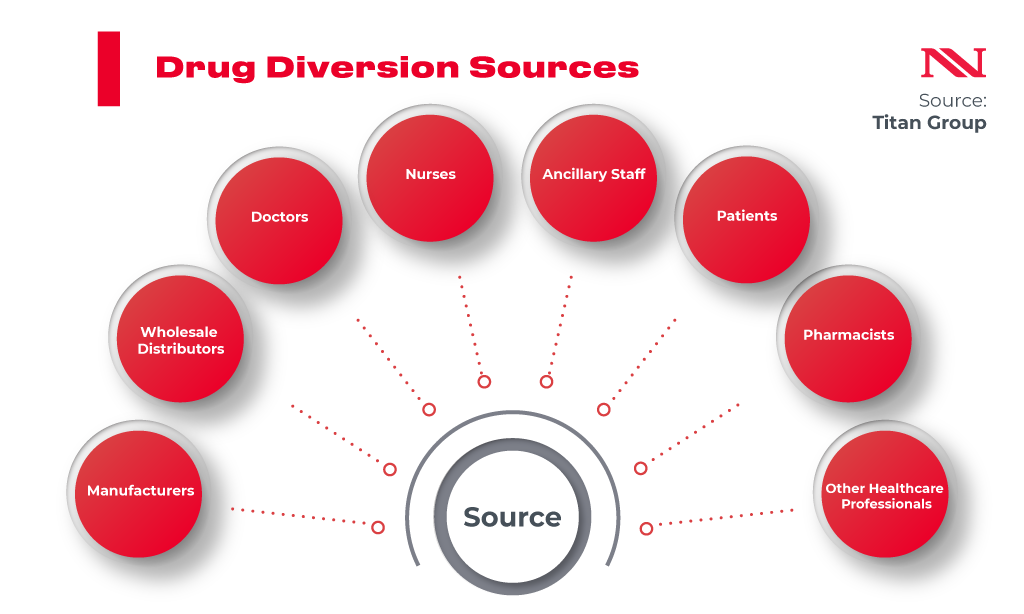 drug diversion sources ai
