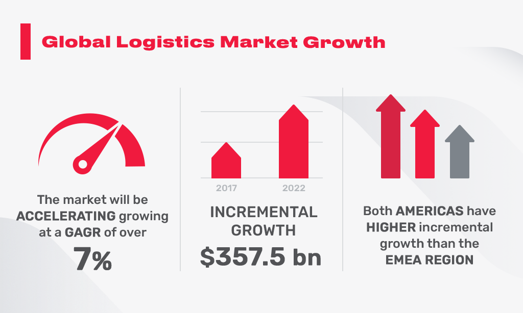 global logistics market