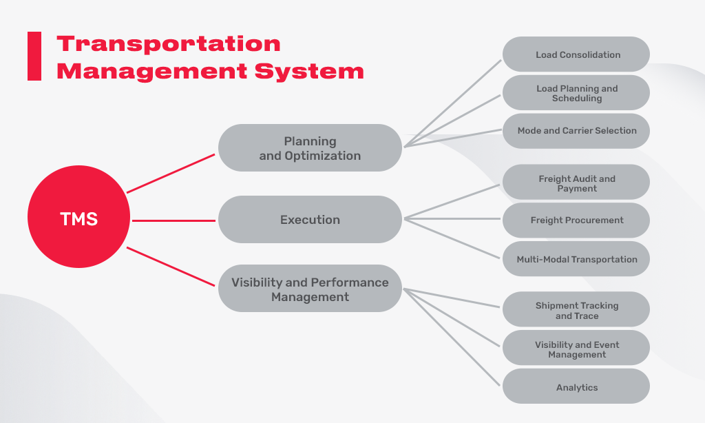 transportation management system tms